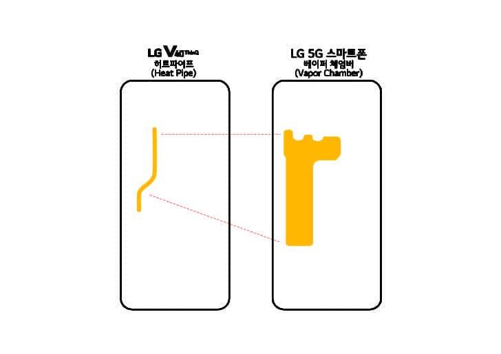 LG telefono 5G MWC