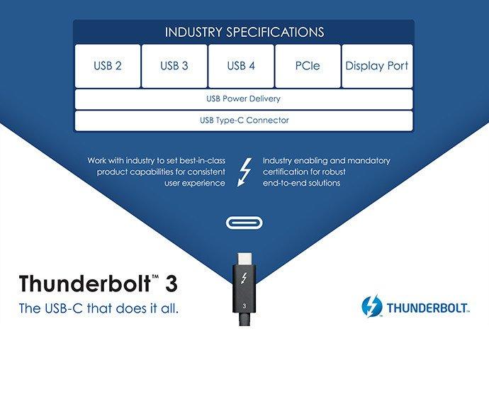 Thunderbolt 3 USB 4