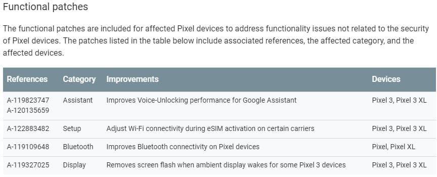 Parches Google Pixel 3 y 3 XL abril