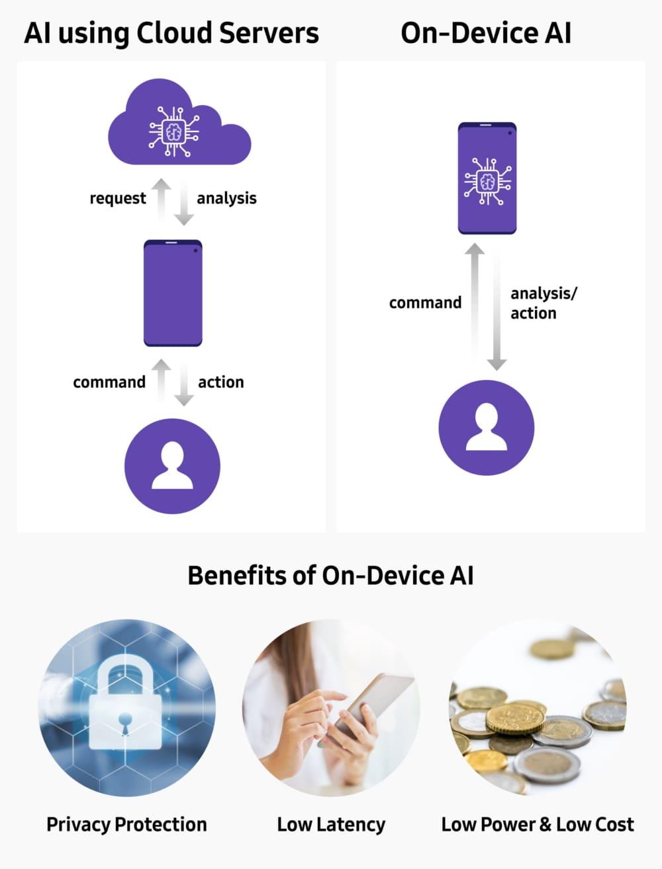 AI-Samsung-en-dispositivo-y-en-nube