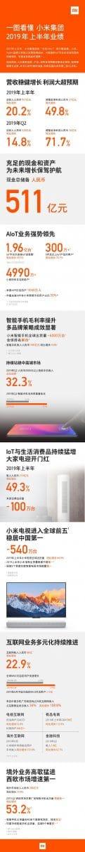 Xiaomi-60-millones-smartphones-vendidos-primer-semestre-2019
