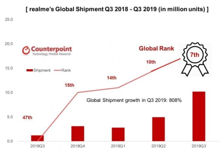 crecimiento-Realme-2019