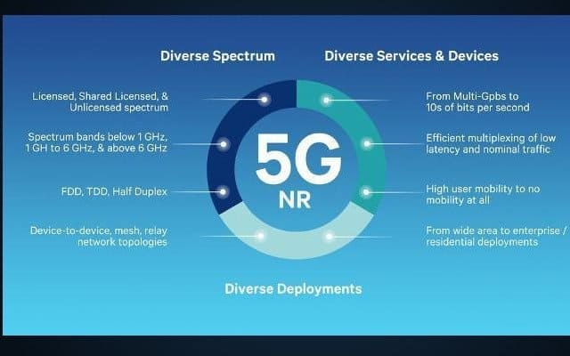 qualcomm-smartphones-5G-despliegue