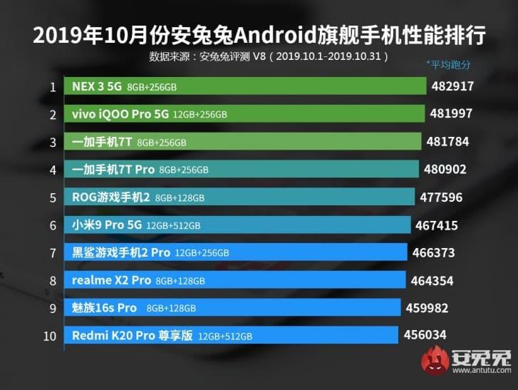 smartphone-mas-potente-AnTuTu-octubre-2019-gama-alta