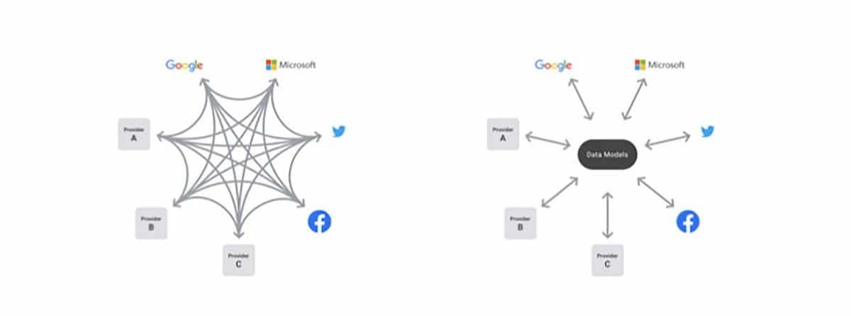 Data-Transfer-Project-Apple-Google-Microsoft-Twitter-Facebook