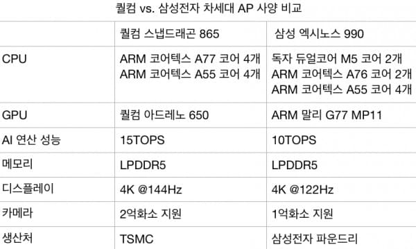 Qualcomm-Snapdragon-865-Samsung-Galaxy-S11