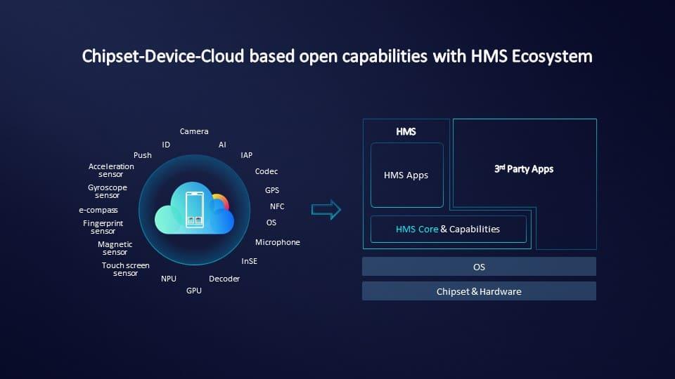como-funciona-huawei-mobile-services