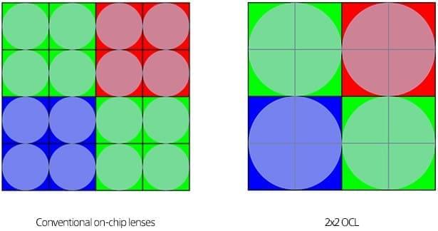 comparacion-sensor-tradicional-vs-2x2-OCL