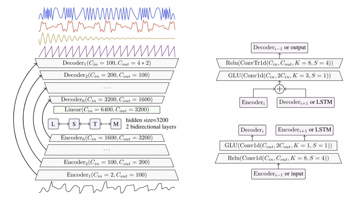 demucs-inteligencia-artificial-separa-canciones-pistas