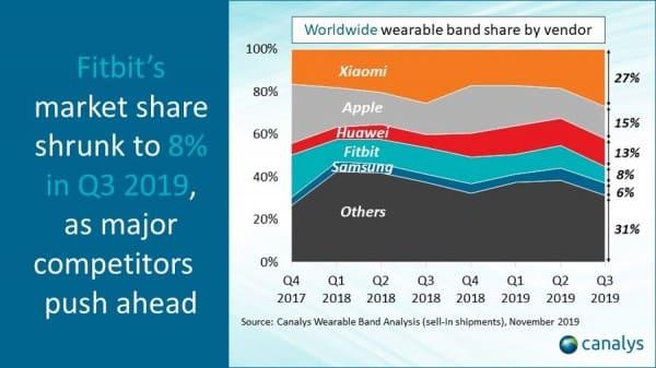 mercado-wearables-ventas-Q3-2019