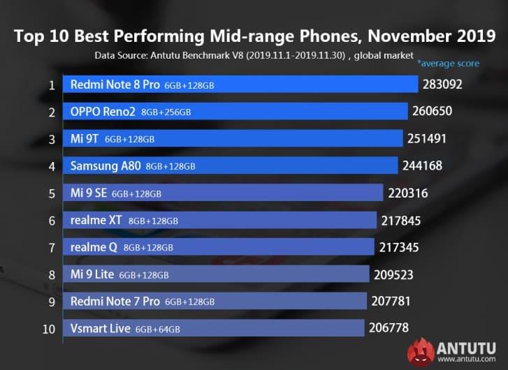 top-10-smartphones-gama-media-antutu-noviembre-2019