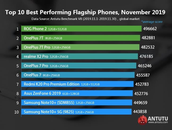 top-10-smartphones-mas-potentes-noviembre-2019-antutu