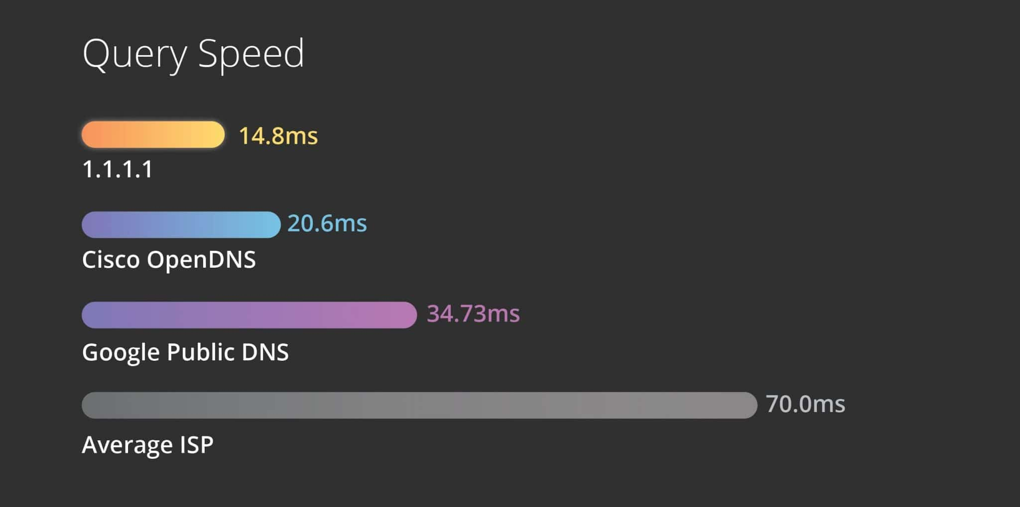 velocidad-dns-cloudflare