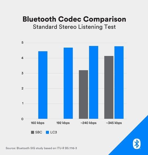 Bluetooth-Codec-Comparison-SBC-vs-LC3