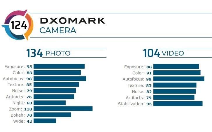 DxOMark-xiaomi-mi-10-pro