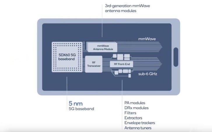 arquitectura-modem-qualcomm-Snapdragon-X60