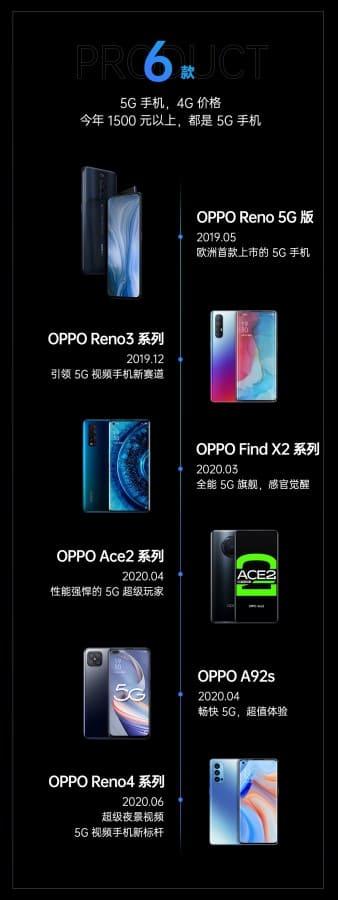 infografia-oppo-smartphones-2020