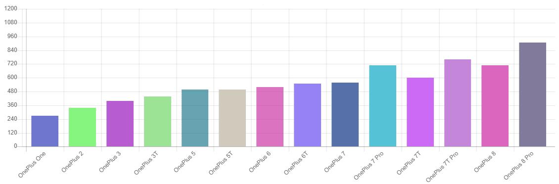 infografia-precios-OnePlus