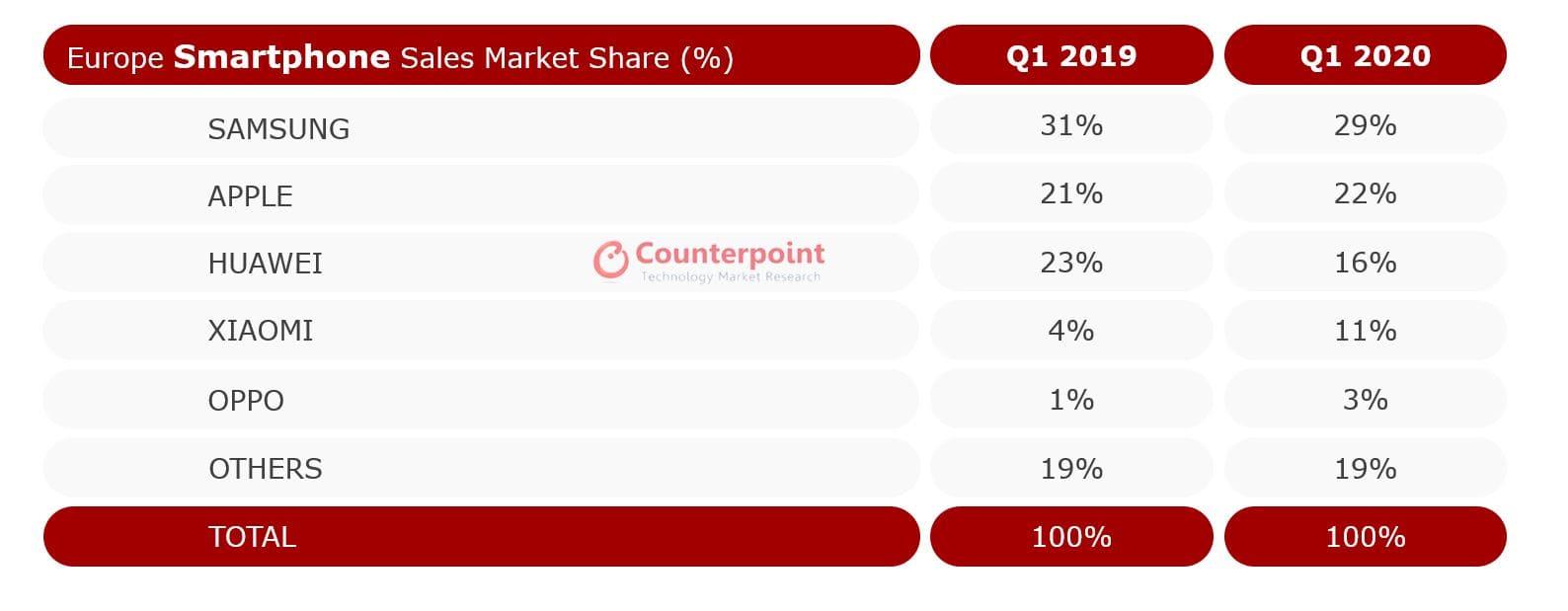 ventas-smartphones-Q1-2020-vs-Q1-2019