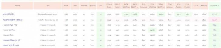 ai-benchmark-redmi-note-10-dimensity-820-5g