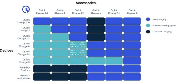 campatibilidad-accesorios-carga-rapida-qualcomm