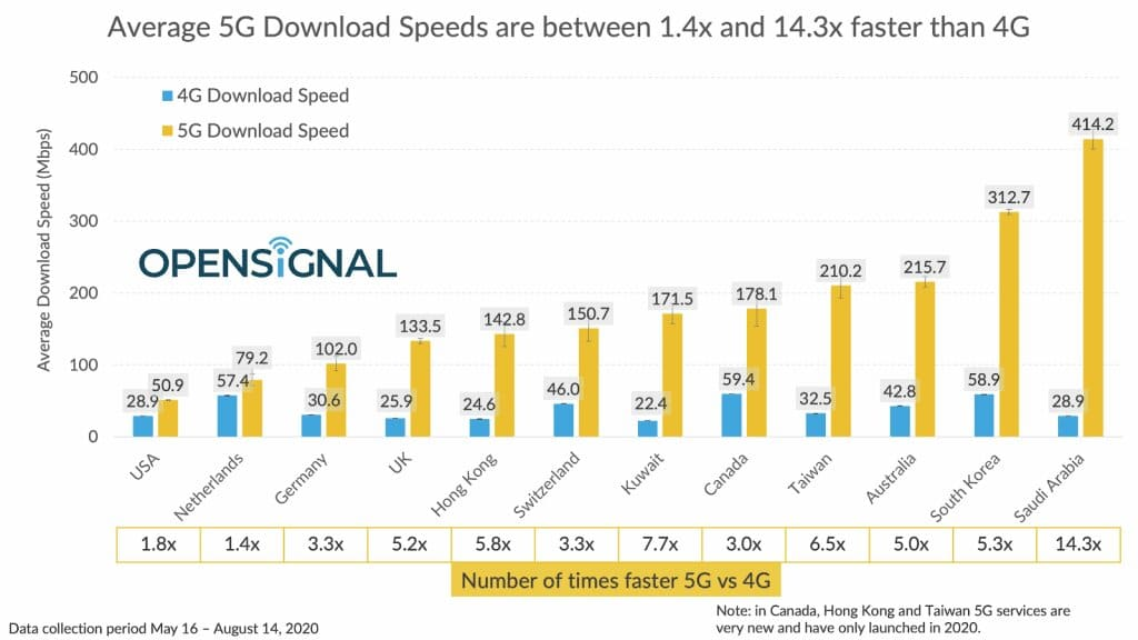 5G-download-speed-paises-2020