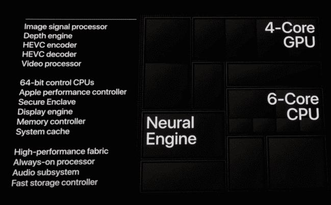 apple-a-12-bionic-procesador-caracteristicas
