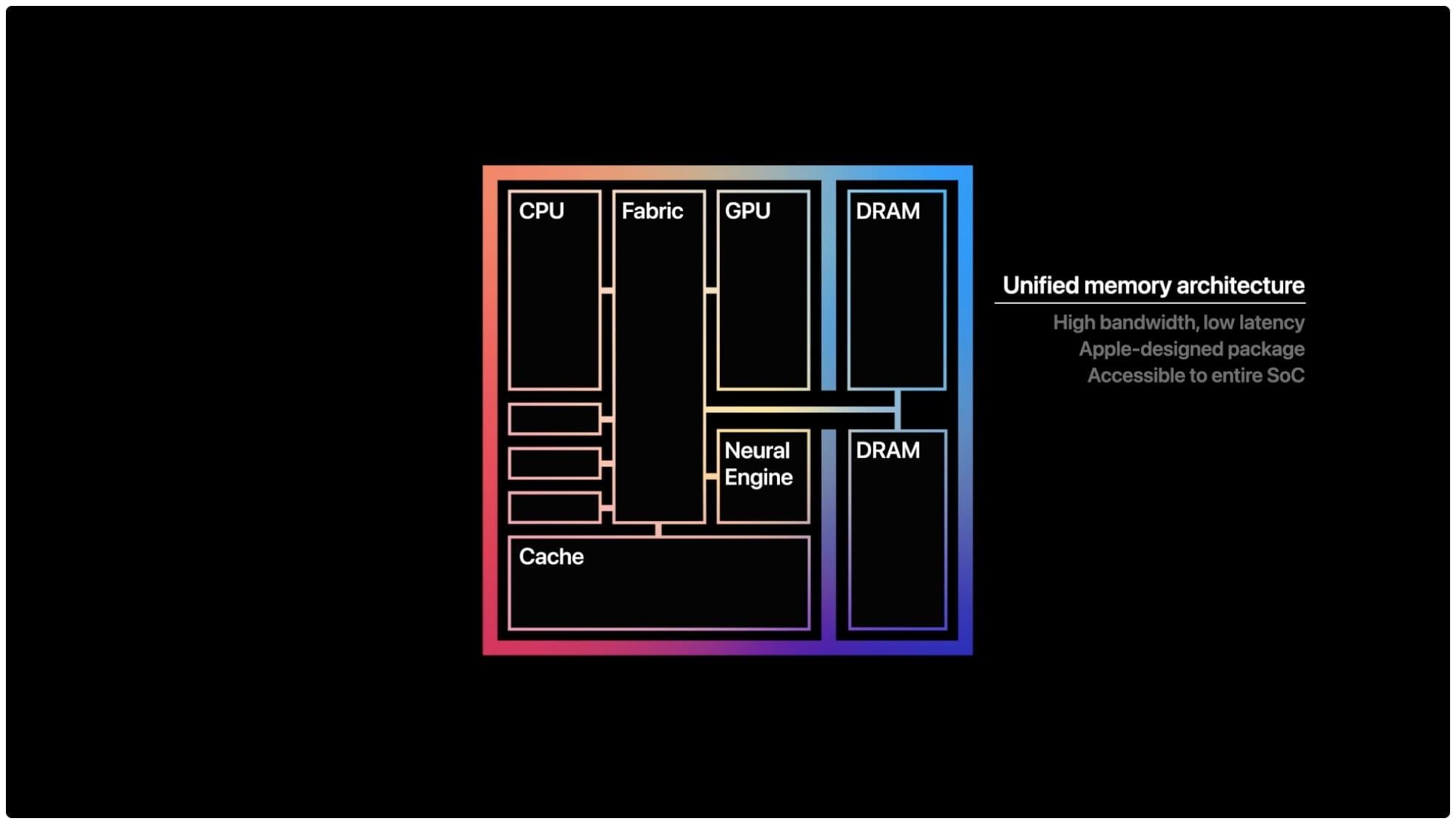 chip-Apple-M1-arquitectura