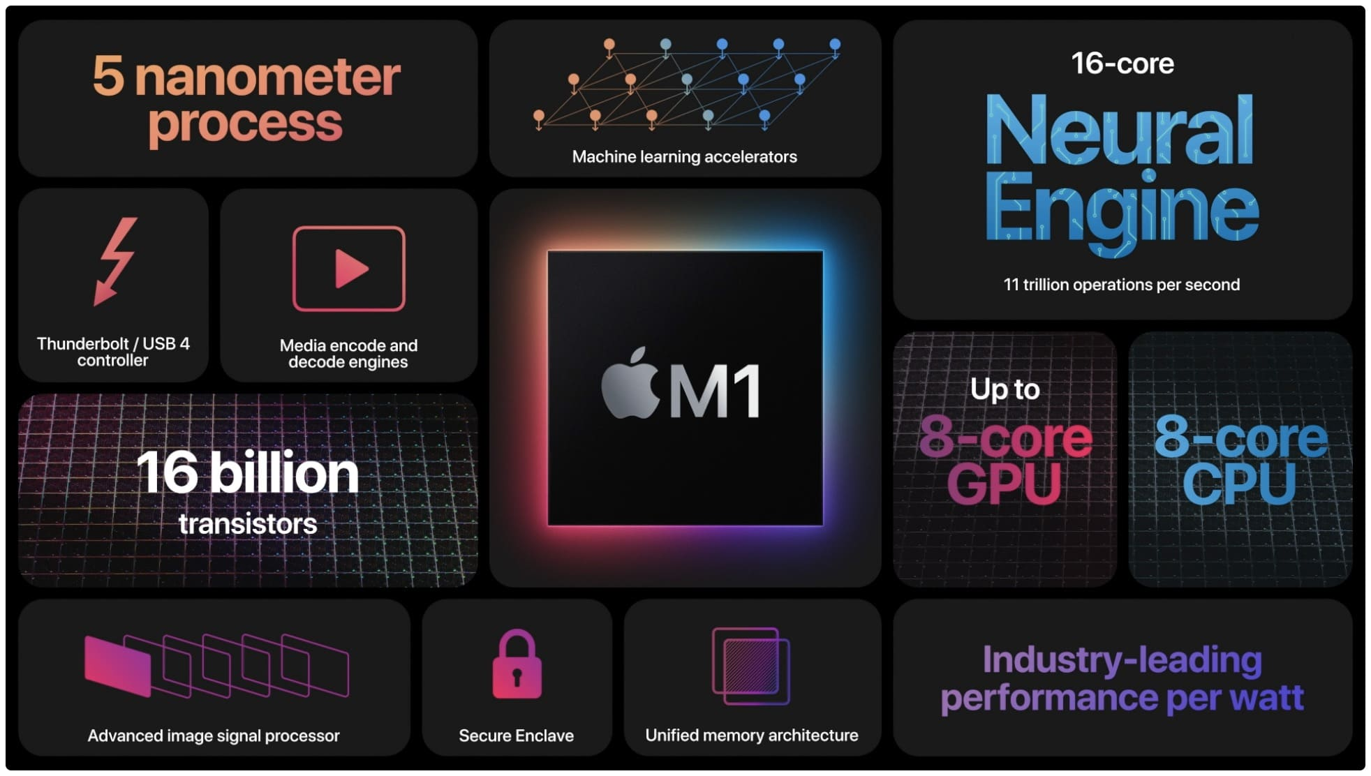 chip-Apple-M1-caracteristicas