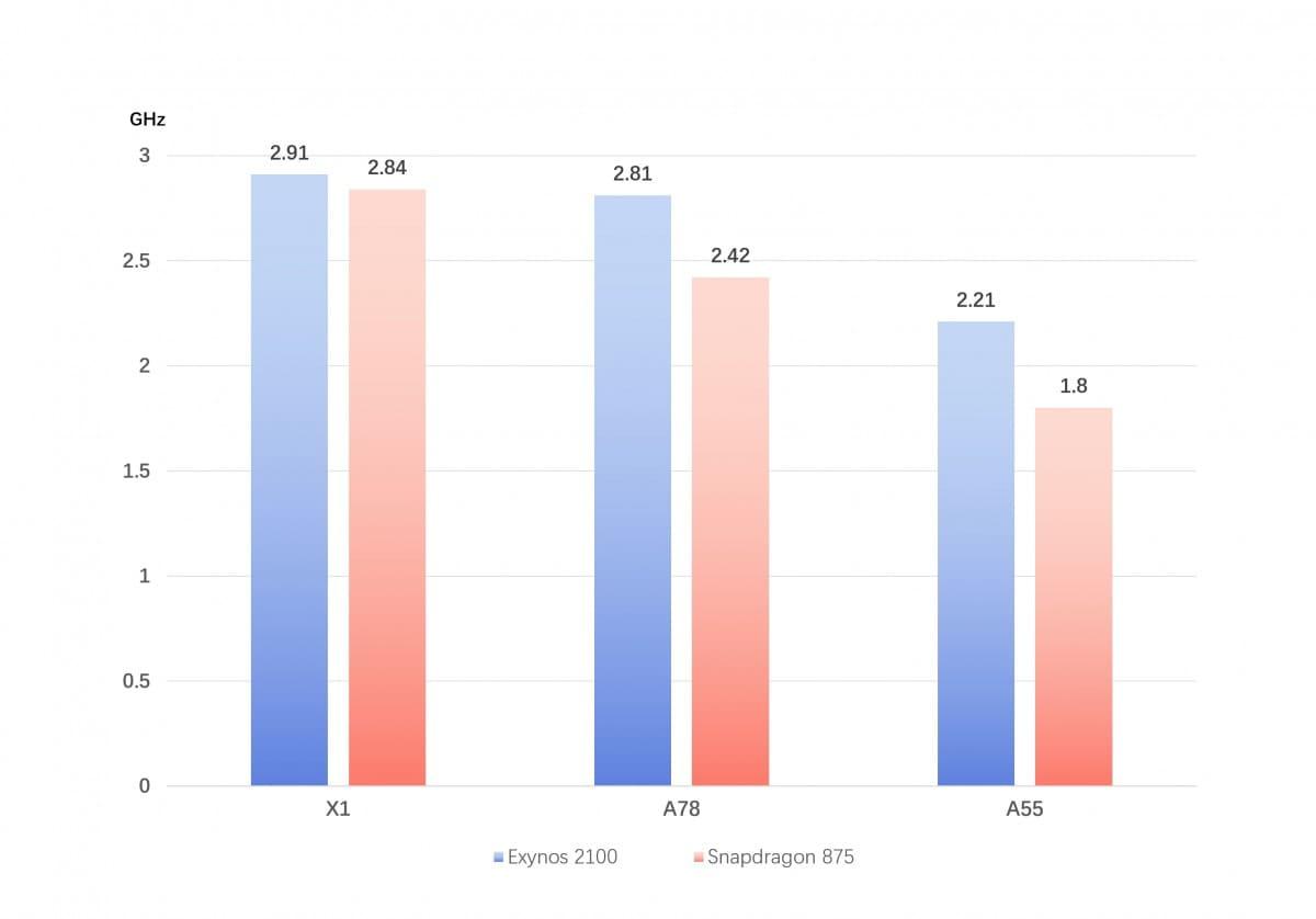 comparativa-Snapdragon-875-vs-Exynos-2100-rumores