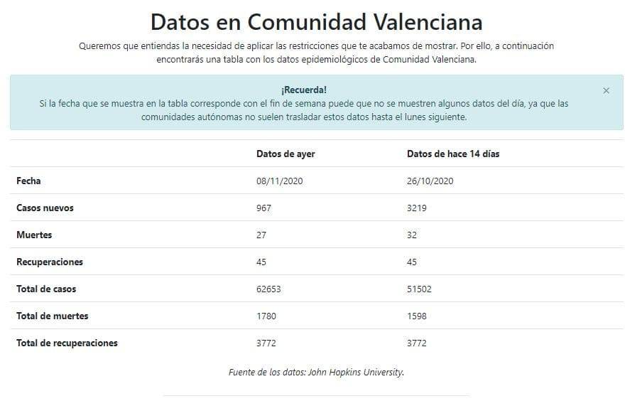 datos-epidemiológicos-cada-zona-QueCovid.es