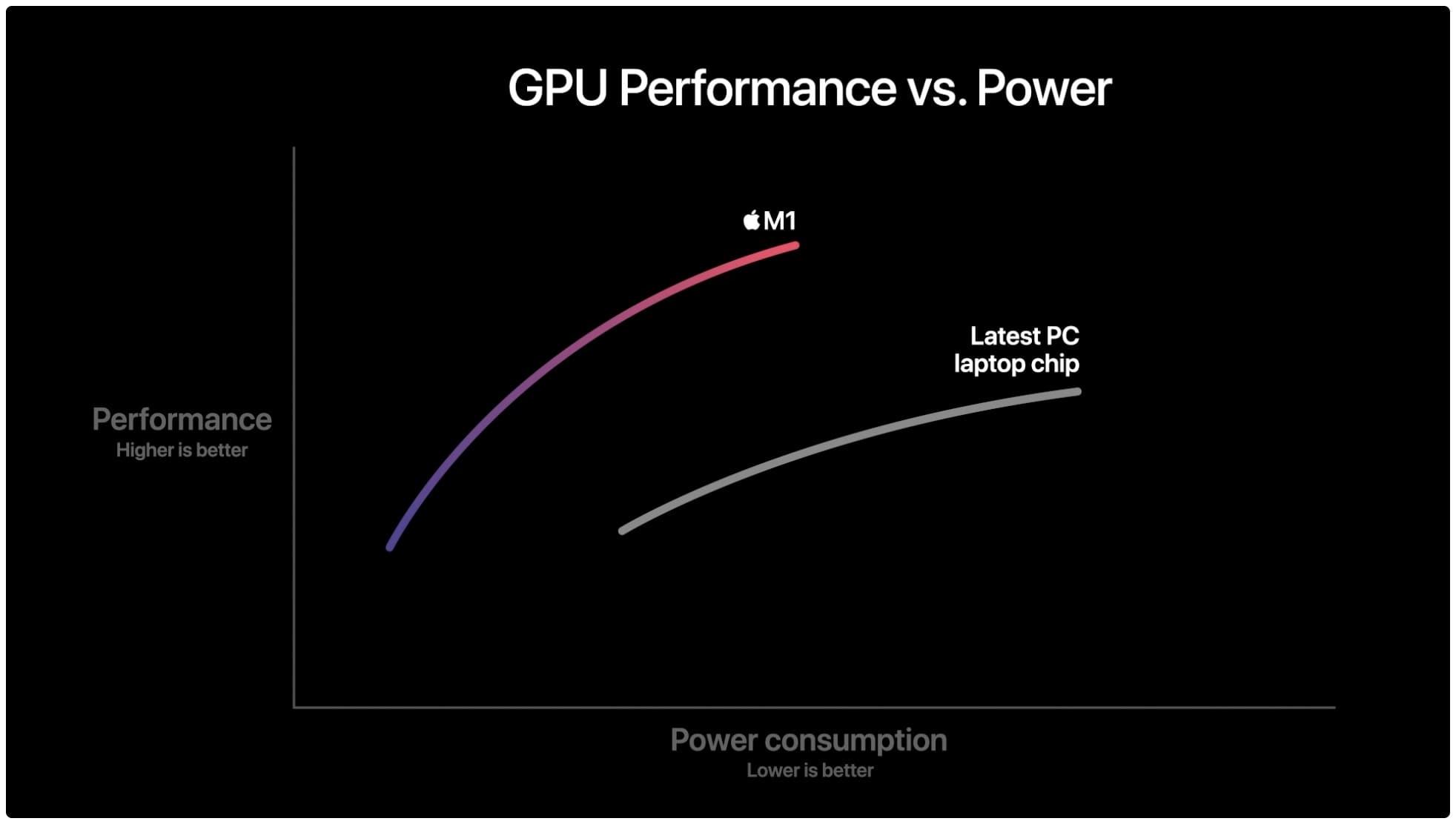 m1-vs-ordenador-chip