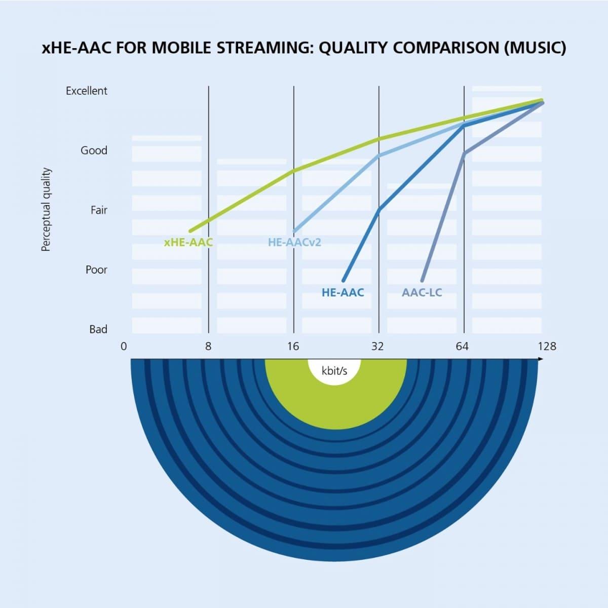 codec-xHE-AAC-calidad-audio