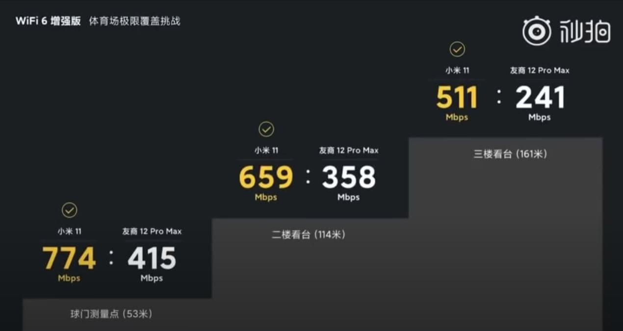resultados-test-velocidad-Xiaomi-Mi-11-vs-iPhone-12-Pro-Max