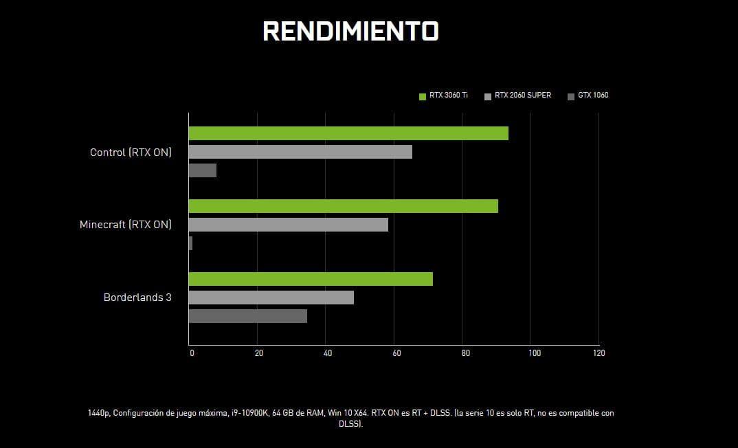 GeForce-RTX-3060-rendimiento-referencia