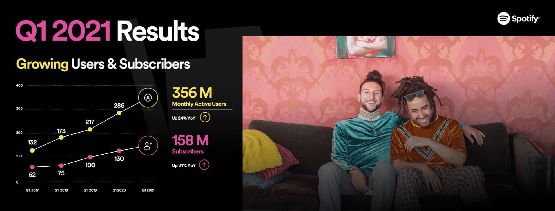 resultados-usuarios-premium-q1-Spotify