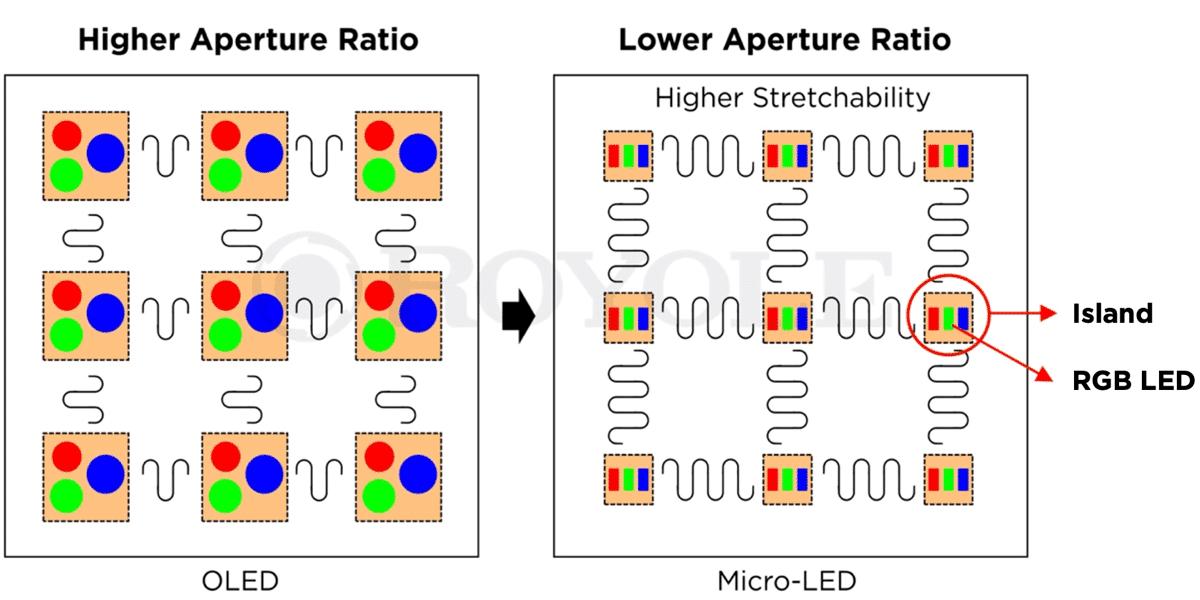 pixeles-OLED-vs-micro-LED