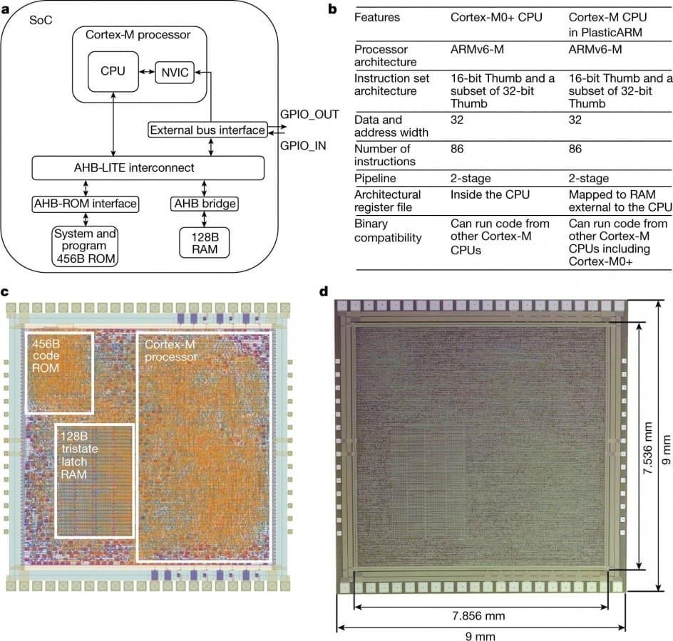 arquitectura-chip-ARM-fabricado-plastcio-PlasticARM