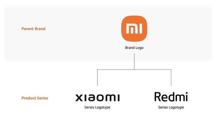 estructura-ecosistema-productos-Xiaomi