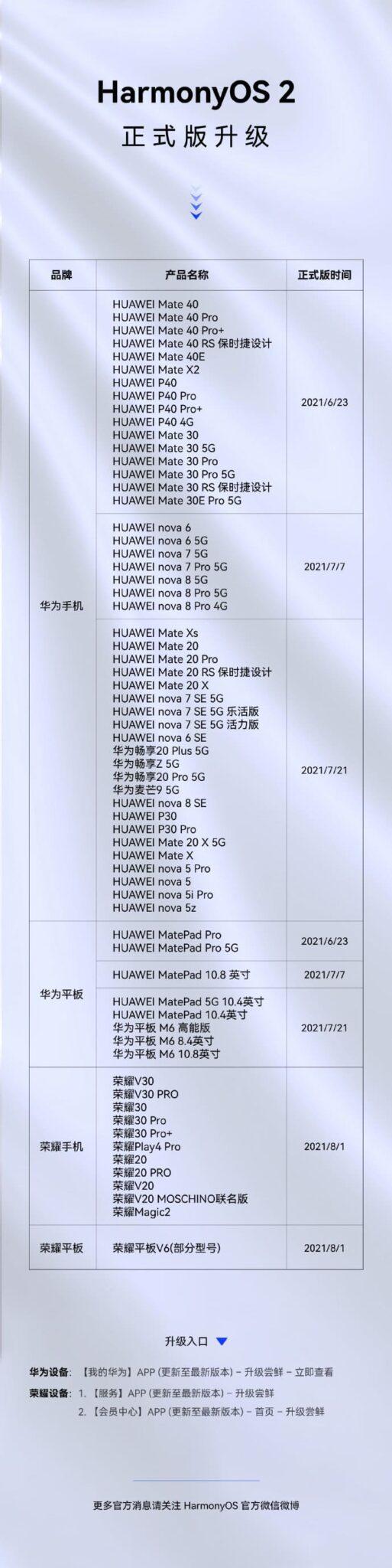 lista-modelos-compatibles-hamonyos-huawey-y-honor